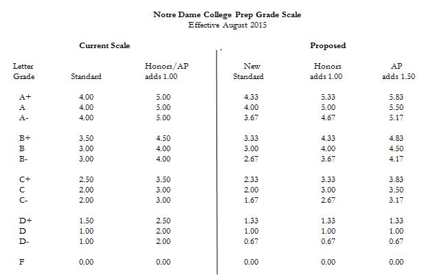 Donslink Grade Scale Changes