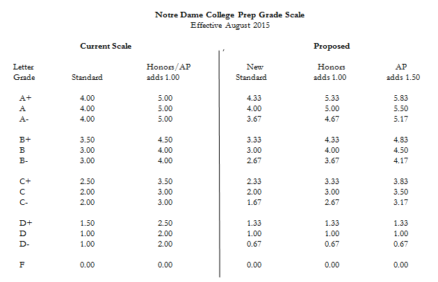 grade scale points donslink grade scale changes 16026 | grade scale changes 2015 graphic